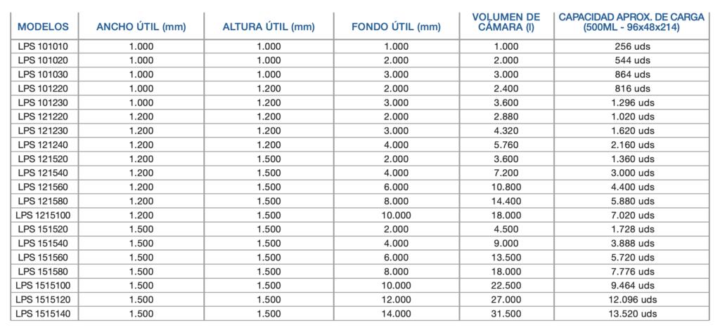 gama de productos autoclaves por ducha de agua sobrecalentada